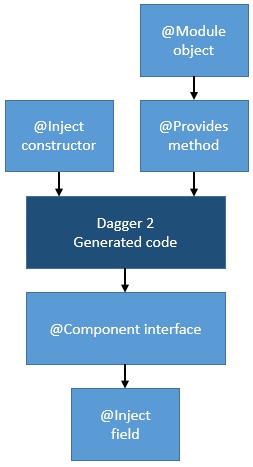 Dagger 2 diagram 2
